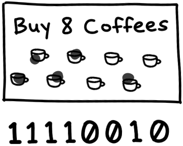 a coffee shop loyalty card with eight slots, with stamps on the first four slots and a stamp on the second to last slot, represented as 11110010