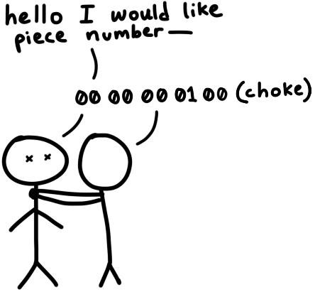 A cartoon in which person 1 says 'hello I would like piece number—' and person 2 grabs him by the neck and says '00 00 00 01 00 (choke)'