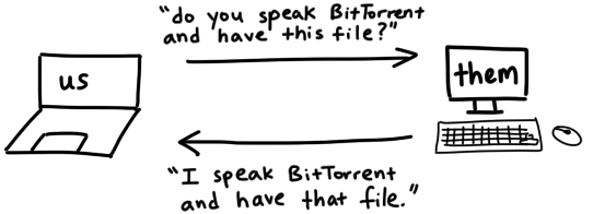 Two computers communicating. One asks 'do you speak BitTorrent and have this file?' and the other replies 'I speak BitTorrent and have that file'
