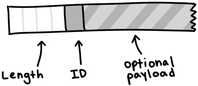 A message with 4 byte for the length, 1 byte for ID, and an optional payload